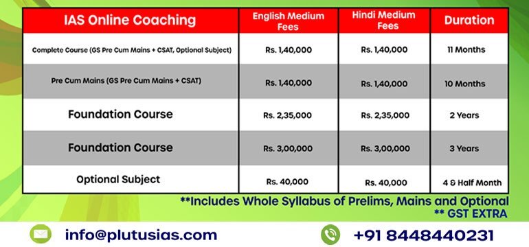 Plutus IAS - Online Coaching Fees